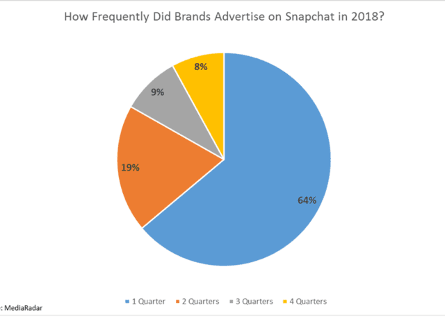 How Frequently Did Brands Advertise on Snapchat in 2018? pie chart